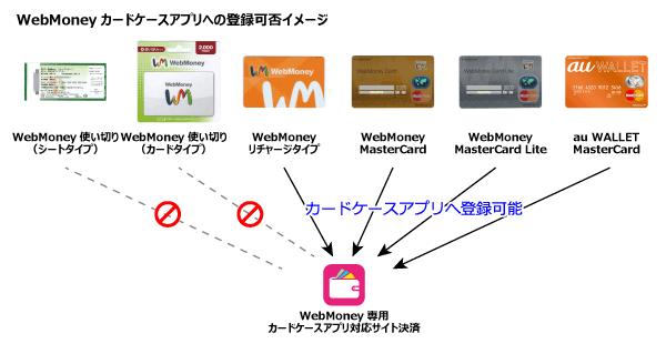 WebMoneyカードケースに登録可能なカード例