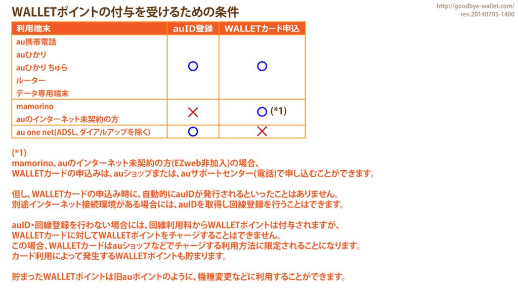 01_WALLETポイントの付与を受けるための条件