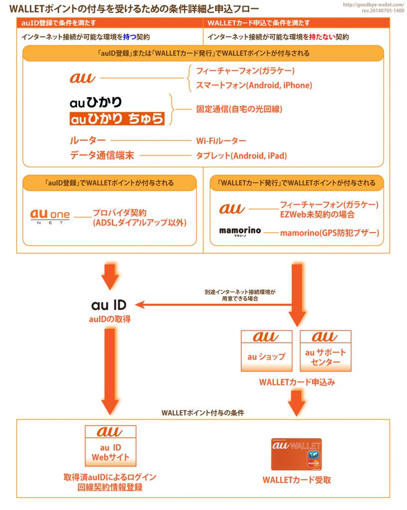 02_WALLETポイントの付与を受けるための条件詳細と申込みフロー