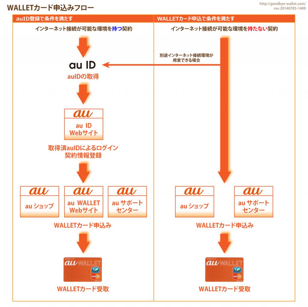 03_WALLETカード申込みフロー
