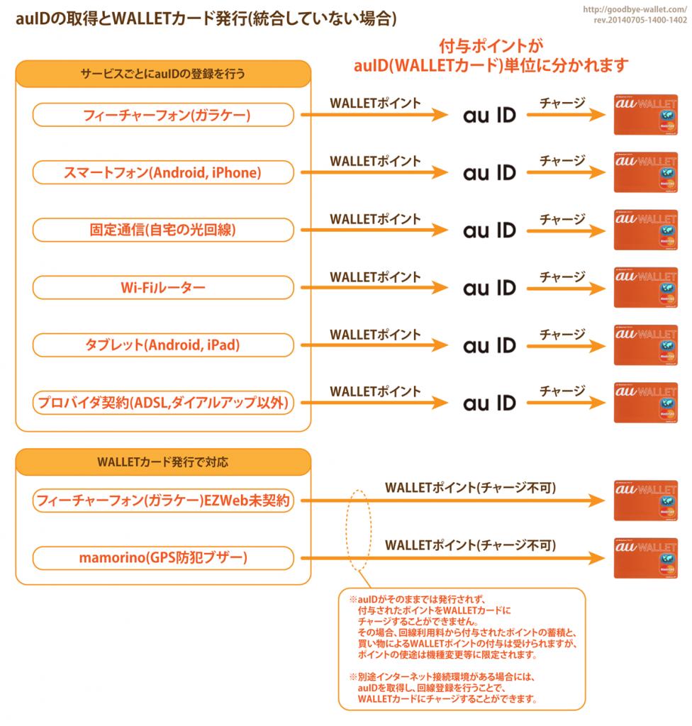 04_auIDの取得とWALLETカード発行(統合していない場合)