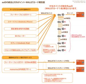 05_auIDの統合と付与ポイント・WALLETカード概念図