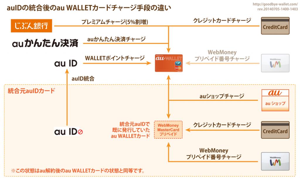 07_auIDの統合後のau WALLETカードチャージ手段の違い