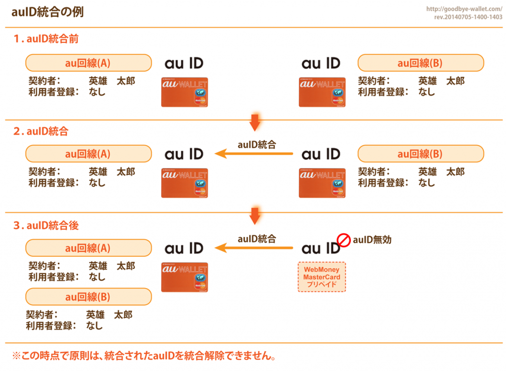 10_auID統合の例