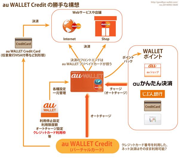 02_au WALLETクレジット構想図